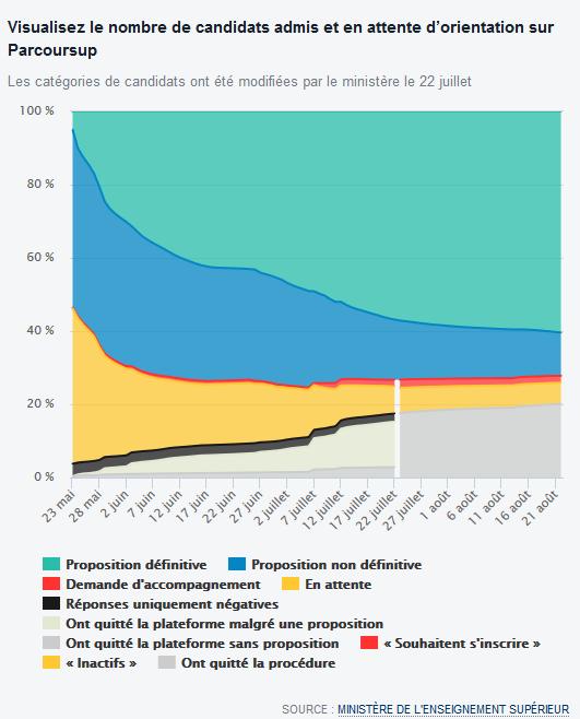 Parcoursup les chiffres incomplets de la ministre Frédérique Vidal