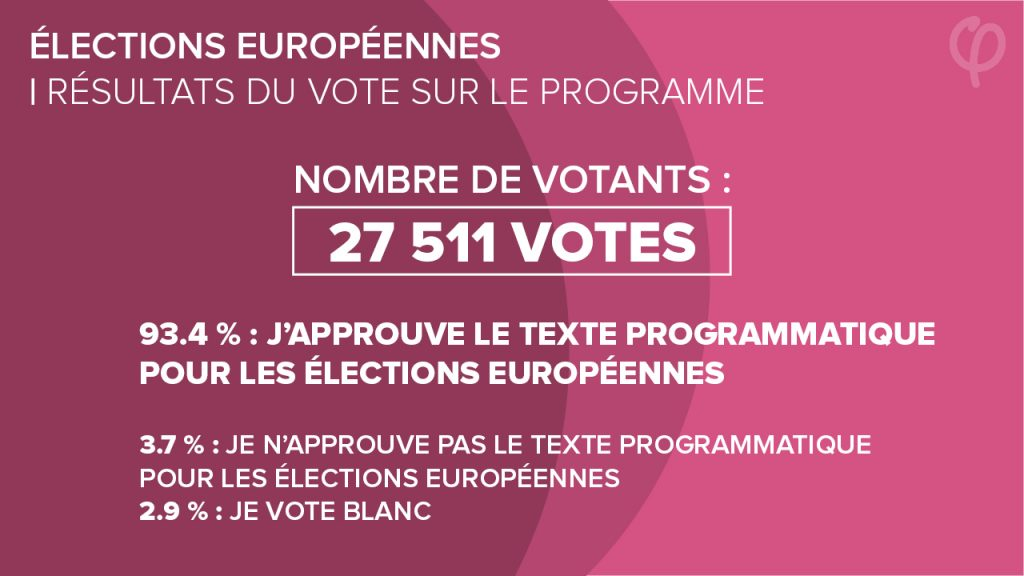 Résultat-Vote Programme - Fi
